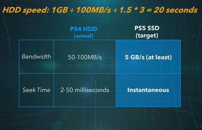 مقایسه PS5 و PS4 Pro
